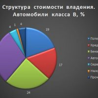 Стоимость владения авто в России выросла из-за налога на роскошь и каско